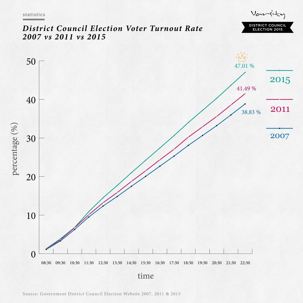 Turnout Rate