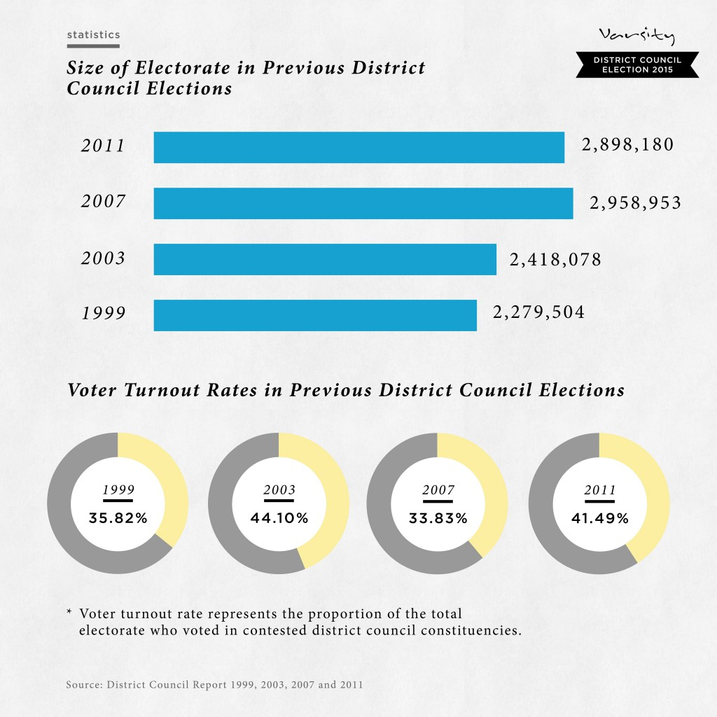 Past Statistics and Turnout rates