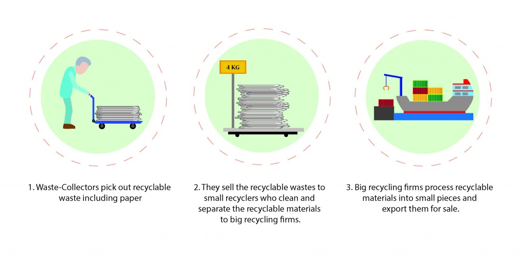 Hong Kong recycling industry how it works