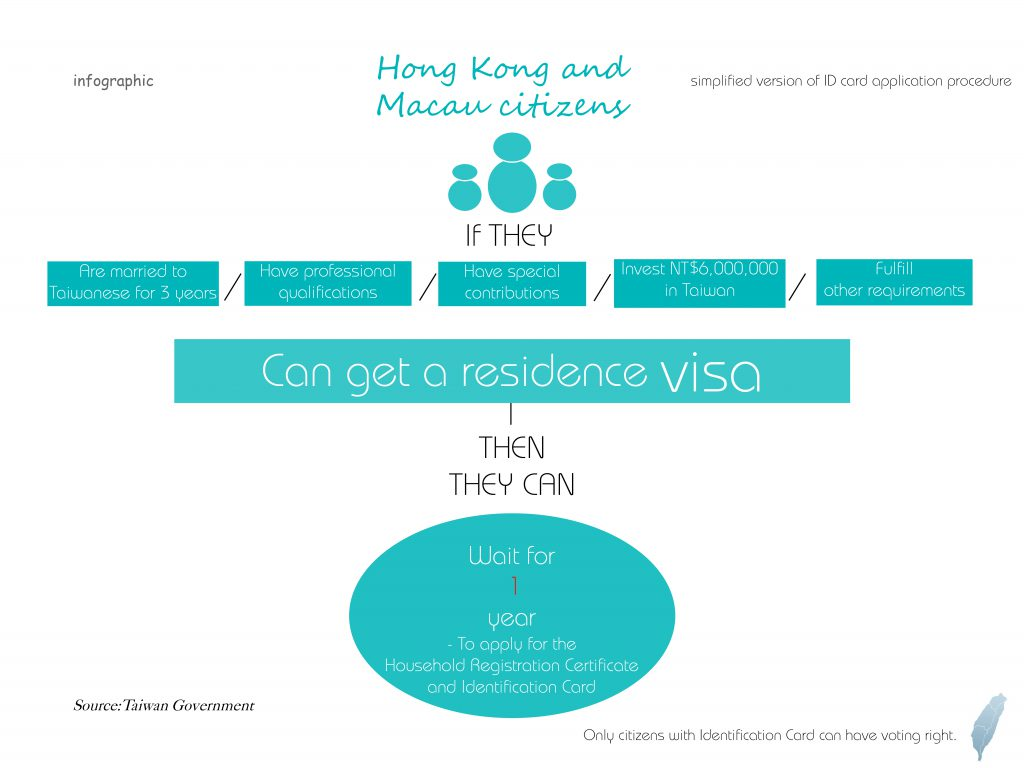 Hong Kong and Macau citizens