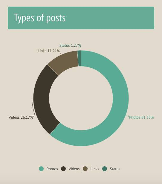 Breakdown of the type of posts appearing on Facebook fanpages of NTE candiates as of August 25th