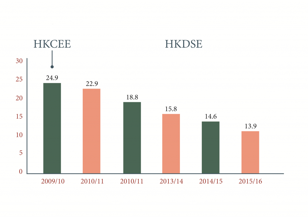 Enrolment of advanced mathematics (Additional Mathematics for 2009/10 under the HKCEE system) Source: The Survey on Senior Secondary Subject Information